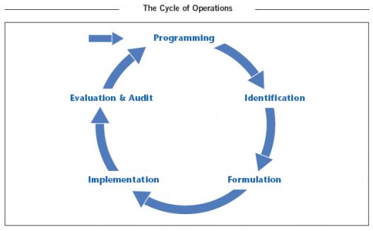 Formation « Gestion de Cycle de Projet et Cadre Logique (GCP/CL) »
