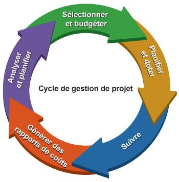 Formation Gestion du Cycle de Projet / Cadre Logique Octobre 2017 @ Cercle de Coopération | Luxembourg | District de Luxembourg | Luxembourg